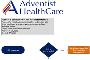 对抗COVID-19:Adventist HealthCare如何使用流程图来反击并确保员工安全