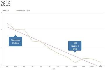 零缺陷的驱动器:Qlik Sense利用实时数据制造出更可靠的产品