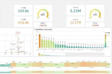 慧都商业智能(BI)—您的端到端数据管理和分析平台