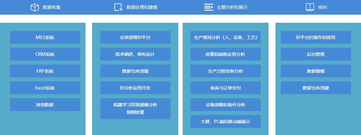 质量数据分析整体方案架构