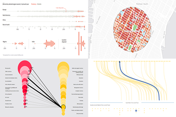 图表控件AnyChart每周数据可视化案例(十四):关于工作,辛普森,纽约市和期刊的数据可视化