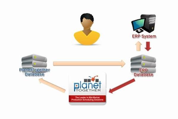 PlanetTogether APS视频教程:与ERP /其他系统的集成