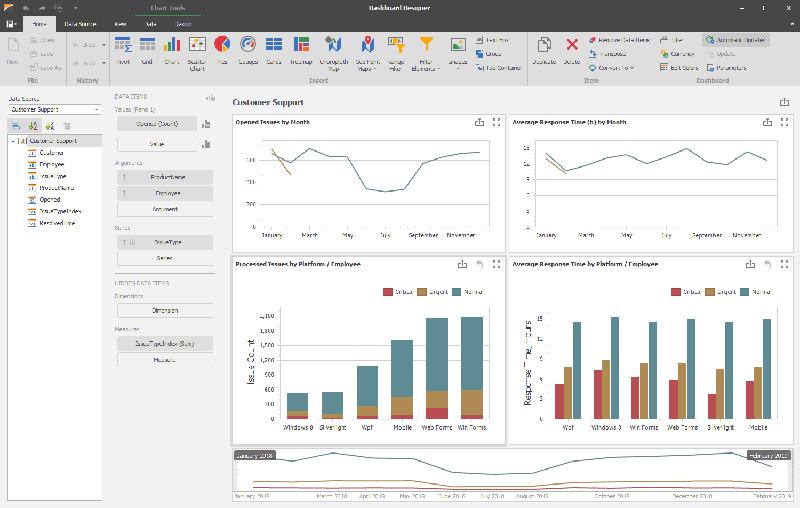 DevExpress Analytics Dashboard v20.1新版亮点:扩展Dashboard的 Lifecycle API