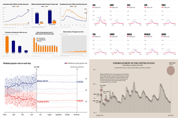 图表控件AnyChart每周数据可视化案例(十六):值得关注的新图表最佳实践