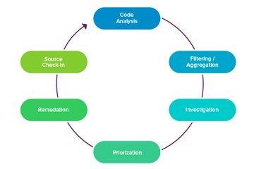 将静态分析集成到日常工作流程中