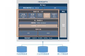 大数据基础平台架构和其价值,你知道多少?