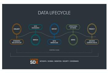 Cloudera资讯|为什么选择集成分析平台?