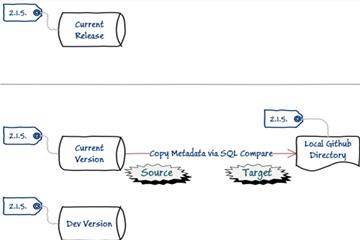 SQL Compare使用教程:数据库开发阶段(二)