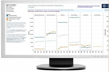 Tableau行业应用:院校利用数据产生影响的 8 种方式