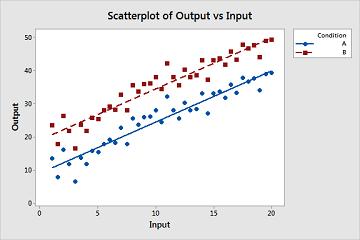 Minitab小技巧:如何比较回归斜率?