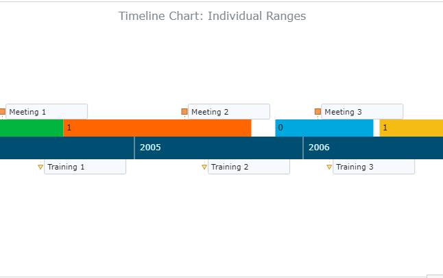 如何使用AnyGantt创建时间线图(二)