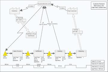 如何在Minitab Workspace中绘制流程图?