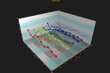 图表控件LightningChart.NET使用教程:具有鼠标点跟踪和注释的3D图表