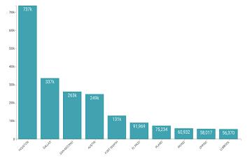 使用Cloudera数据工程分析薪资保护计划数据