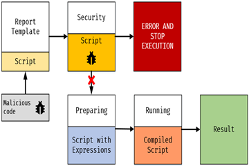时刻保护你的报告脚本安全!FastReport .NET v2020.3.22新增特殊安全功能!