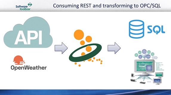将 RESTfulWeb 服务与 OPC 和 SQL 集成