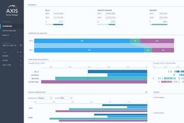BI分析工具Qlik有趣的扩展性(一):通过Dev Hub或APIs/SDKs自定义构建可视化