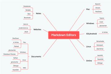 Markdown是什么?Xmind、TheBrain为何都支持Markdown格式