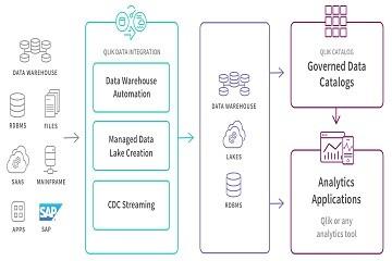 Qlik资讯|Qlik收购Blendr.io,实时数据驱动已应用于SaaS应用程序