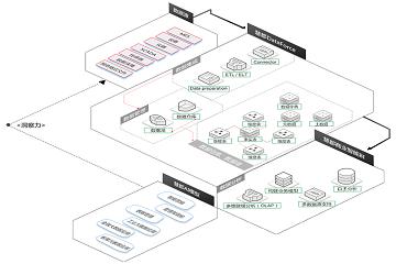 大数据分析平台助力智能制造的推进