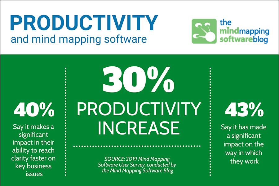 思维导图软件快速提升工作生产力的16种方法