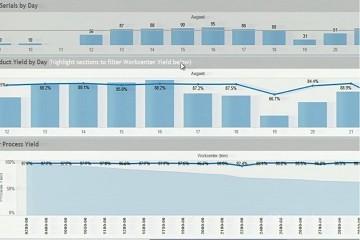 汽车行业案例:特斯拉利用Tableau提高数据洞察力以提高产量