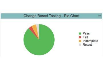 通过基于变更的测试将敏捷重新投入敏捷开发