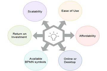 如何选择合适的流程图工具