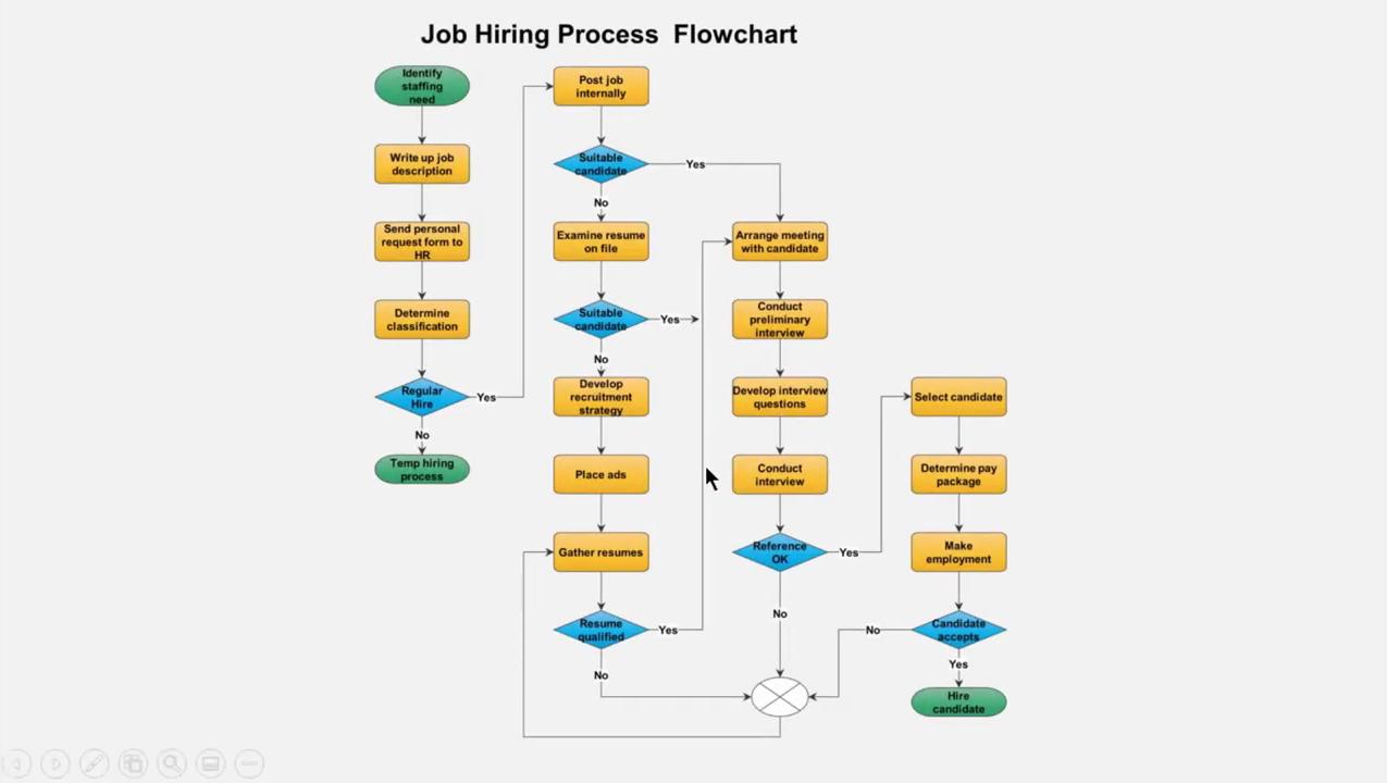 【Edraw Max视频教程】如何快速创建流程图
