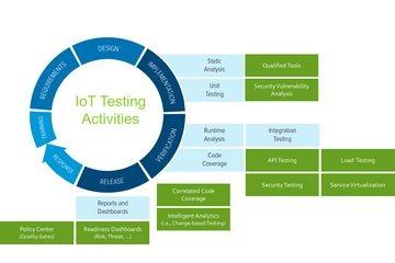 自动化的基于服务的测试是高质量、安全的IoT设备的关键