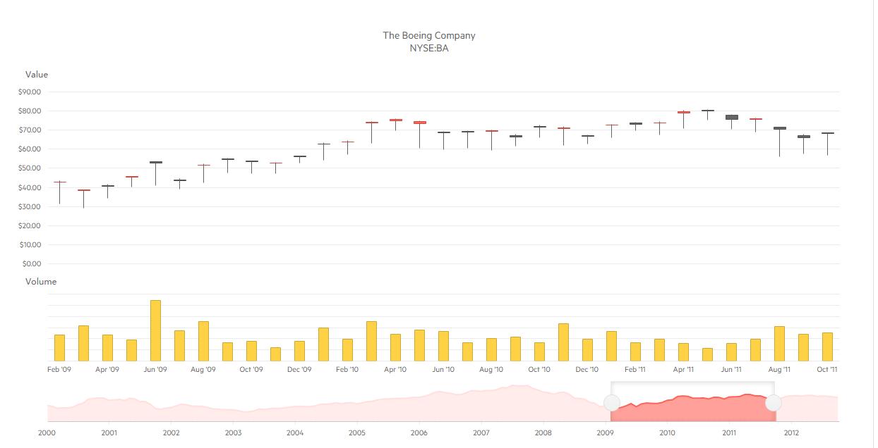 Kendo UI股票图表演示四:PDF导出