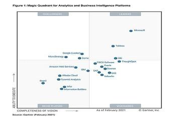 Qlik连续11年位列Gartner分析和商业智能平台魔力象限之领导者象限