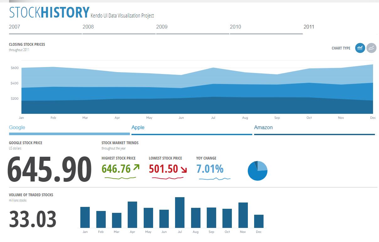 Kendo UI股票图表演示五:股票历史记录