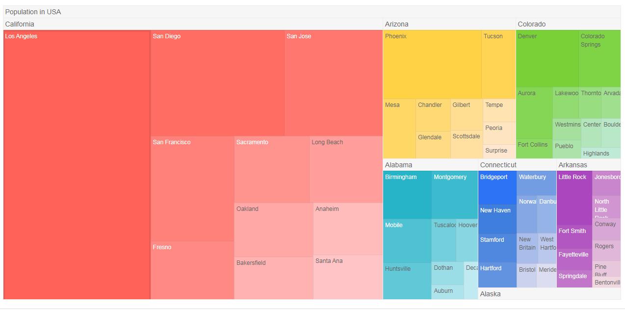 Kendo UI TreeMap演示一:基本用法