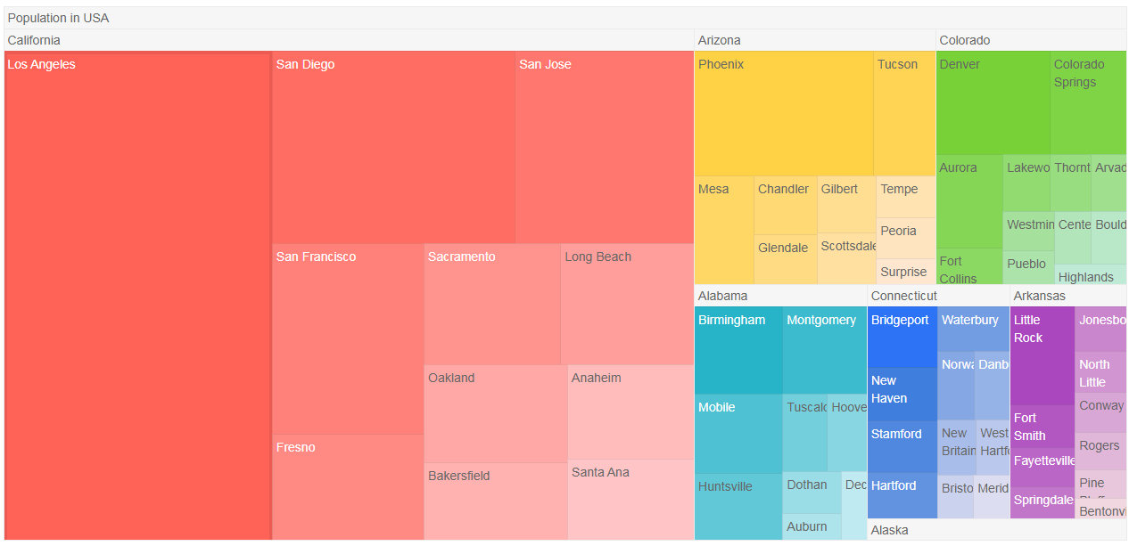 Kendo UI TreeMap演示四:AngularJS
