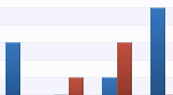 DevExpress WPF视频教程:强大的Chart向导