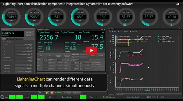 LightningChart案例实战:集成Dynamotive汽车遥测软件