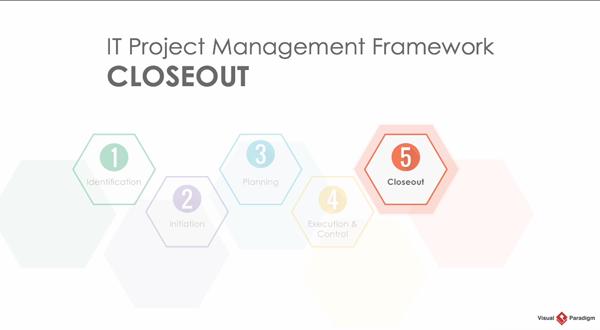 Visual Paradigm项目管理教程:生命周期之收尾
