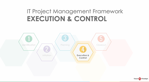 Visual Paradigm项目管理教程:生命周期之执行与控制