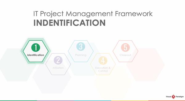 Visual Paradigm项目管理教程:生命周期之识别