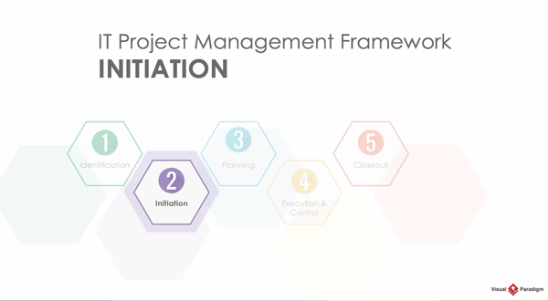 Visual Paradigm项目管理教程:生命周期之启动