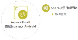 Aspose.PDF for .NET平台独立