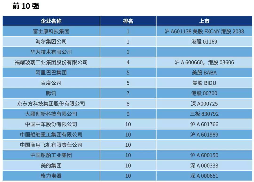 中国智能制造排行榜TOP100榜单