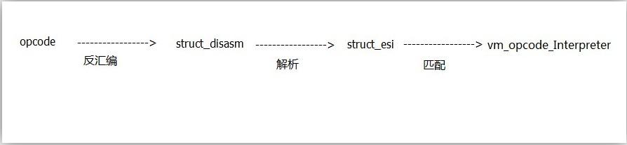 代码保护软件VMProtect学习笔记——vmp的编写流程