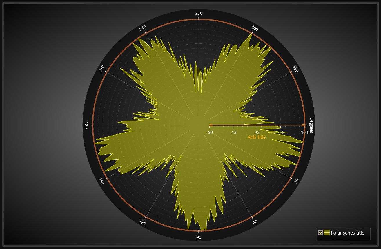 图表控件LightningChart.NET初学者指南(三):极坐标图