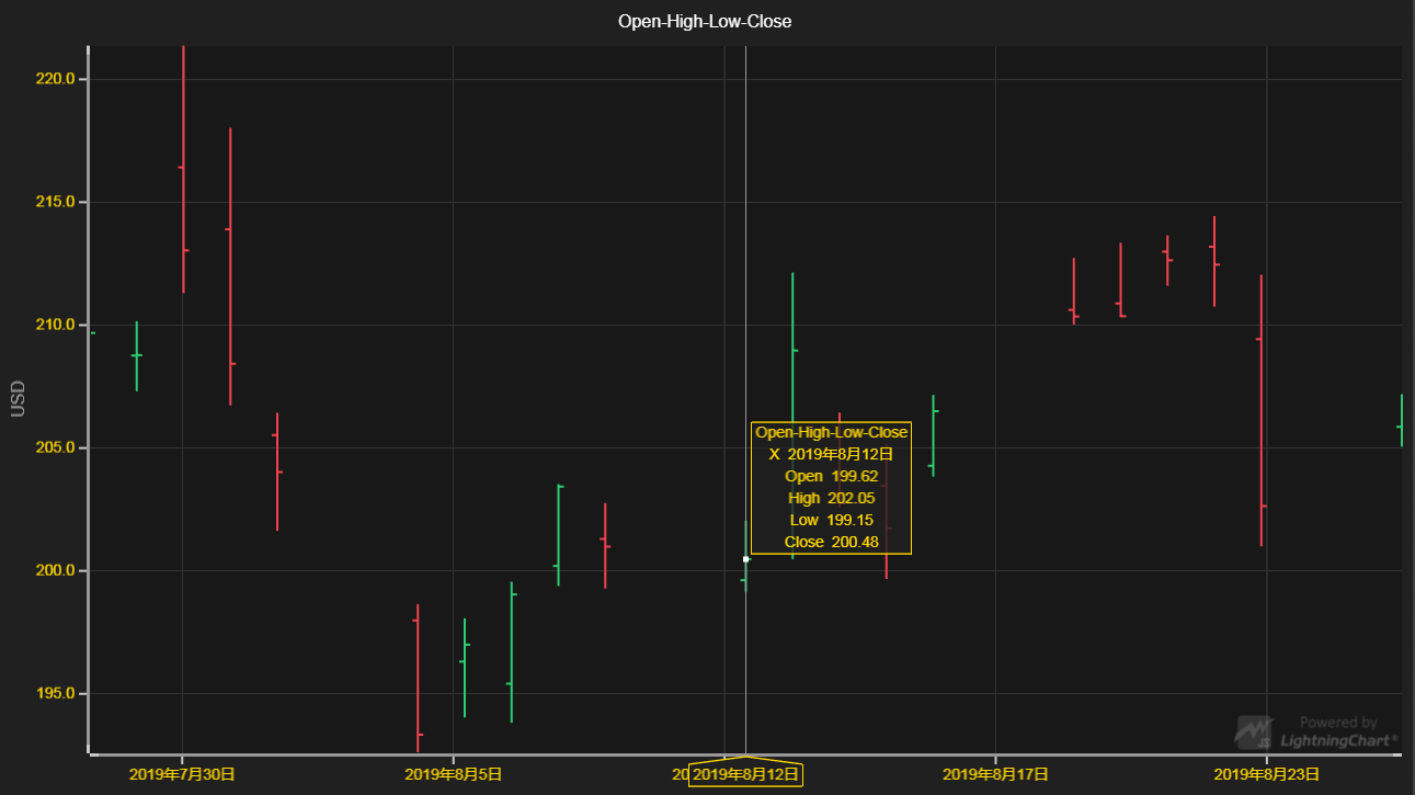 JavaScript图表库LightningChart JS交互示例:OHLC图表