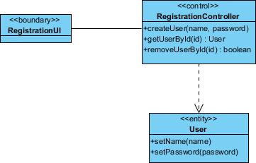 UML工具Visual Paradigm教程:如何绘制UML序列图?