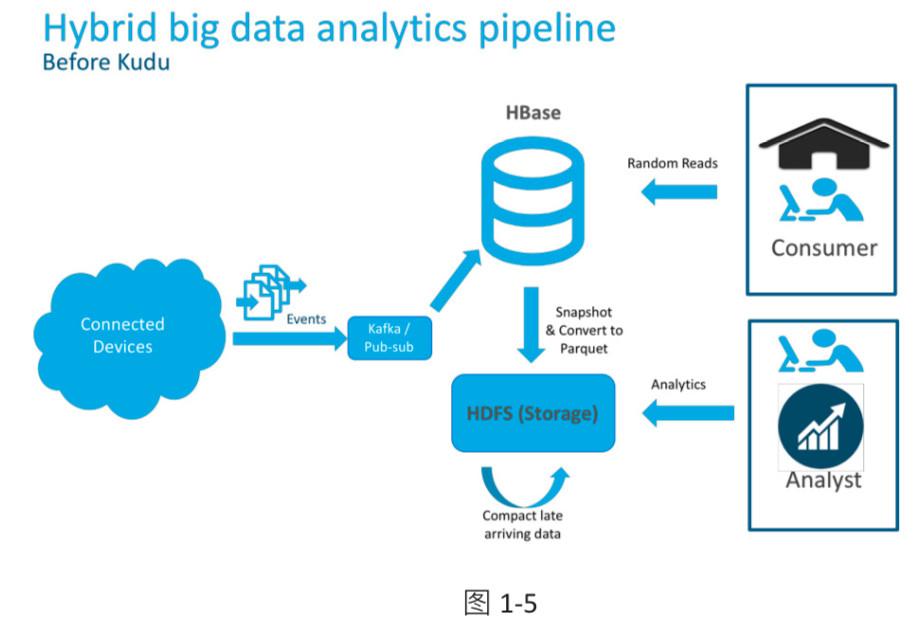 Cloudera行业应用|大数据助力证券行业转型的技术优势