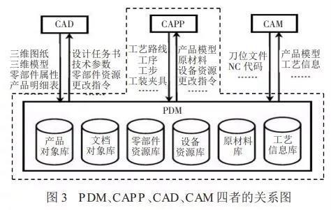 PLM在汽车零部件企业智能制造中的地位和作用