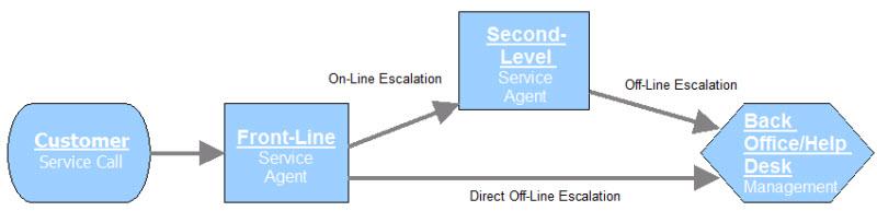 该团队使用过程图(与上面的过程图类似)来帮助可视化客户服务工作流程并确定导致高离线升级率的因素。